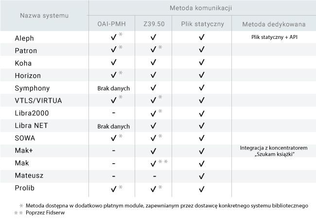 Tabelka zgodności systemów z systemem OMNIS